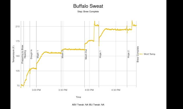 buffalosweat